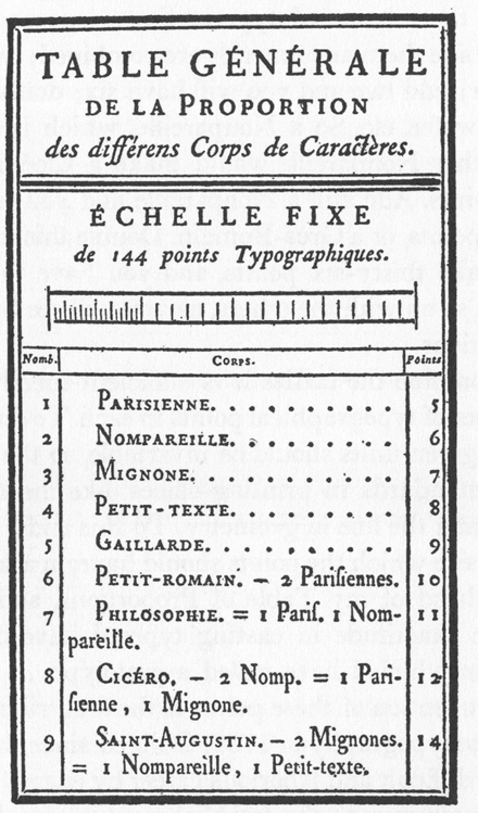 Pierre Simon Fournier's printed scale of his  point system, from Modèles de caractères de l'imprimerie, 1742.